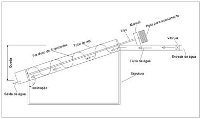 Representacao elementar de uma turbina de arquimedes