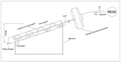 Turbina de Arquimedes com gerador PMSG e inversor