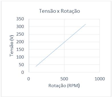 Curva pratica de tensao x rotacao - Hidroenergia - PMSG, 40KW, 600RPM, 380VAC