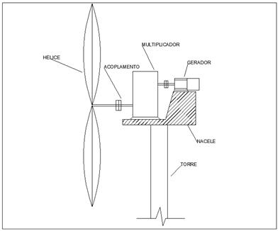 Turbina eolica com acoplamento via multiplicador