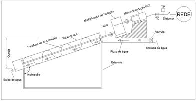 Turbina de Arquimedes com multiplicador de rotação