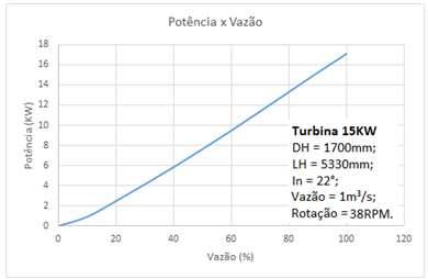 Curva teórica de potência x vazão de uma Turbina de Arquimedes 15KW - Hidroenergia