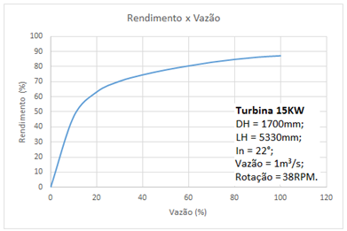 Curva teórica de rendimento x vazão de uma turbina de Arquimedes 15KW - Hidroenergia