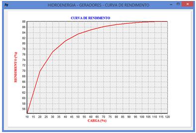 Curva teórica de rendimento gerador MIT 15 KW (Hidroenergia)