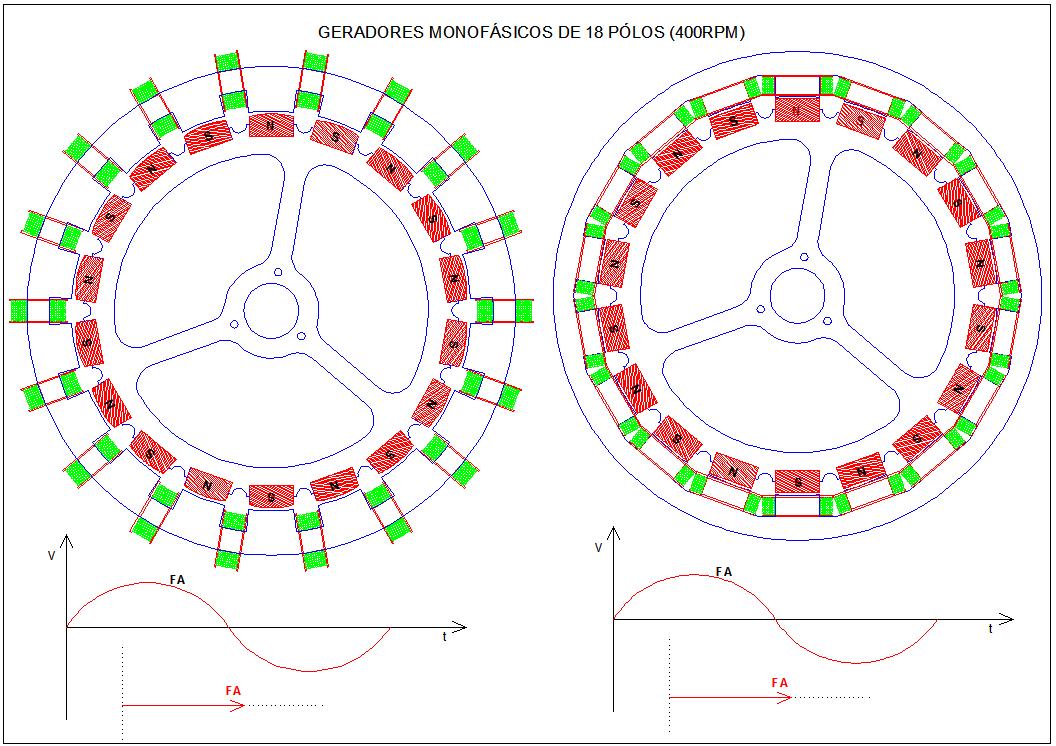 Figura 02 - Geradores Monofásicos Radiais