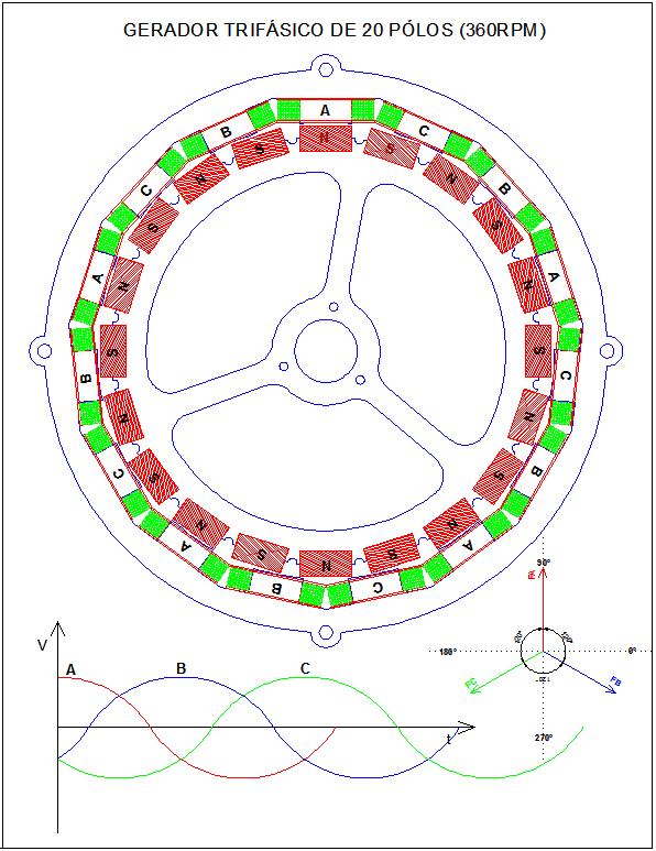 Figura 03 - Gerador Trifásico Radial