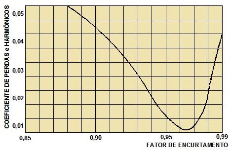 Figura 05 - Curva do Fator de Encurtamento