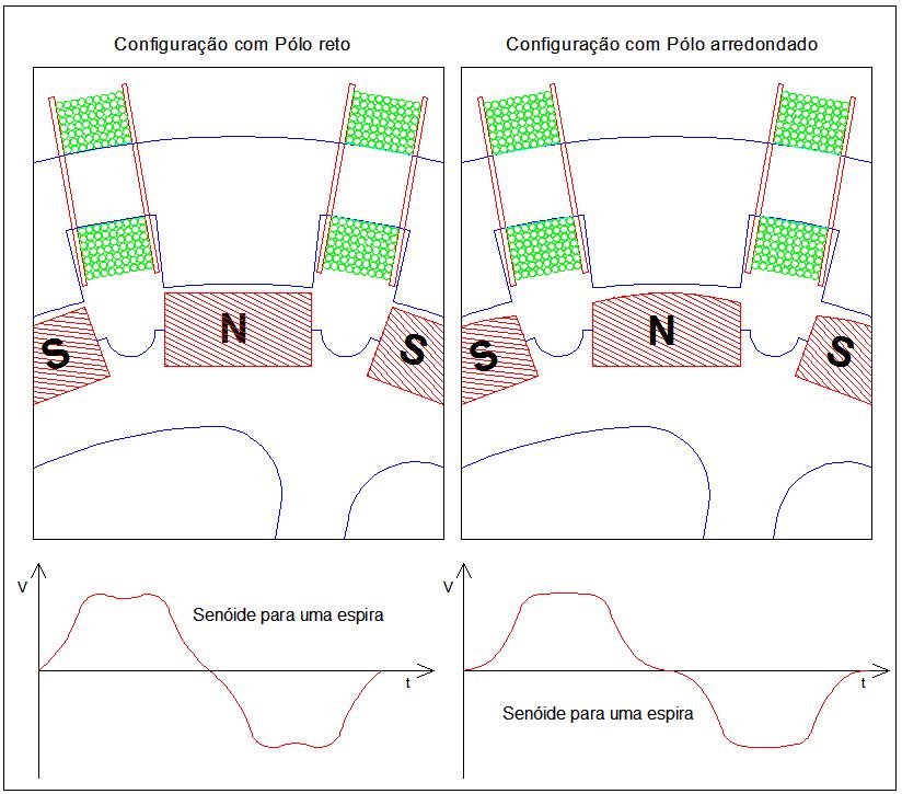 Figura 06 - Modelos de Periferia dos Pólos e suas Senóides