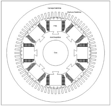 Figura 1 - Máquina Síncrona convencional