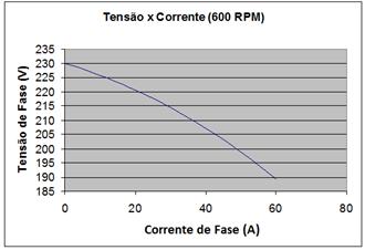Gráfico 2 - Tensão x Corrente