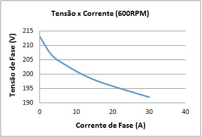 Gráfico 4 - Comportamento tensão x carga