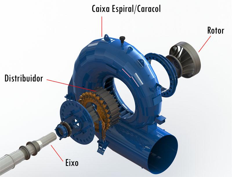 Entre os modelos de turbinas hidráulicas existentes está a Turbina Francis, exposta através da imagem destacando cada parte